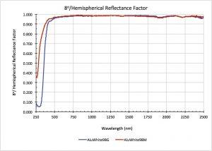 AluWhite 8°/Hemispherical Reflectance Factor