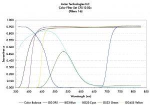 Filters 1-6 Transmittance