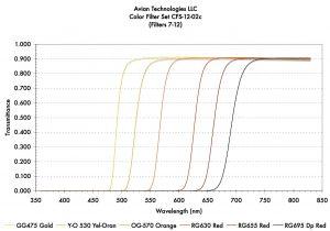 Filters 7-12 Transmittance