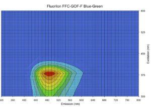 Bispectral data plot - Blue-Green, 485 nm emission