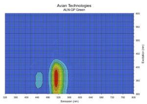 Bispectral data plot - Green, 530 nm emission