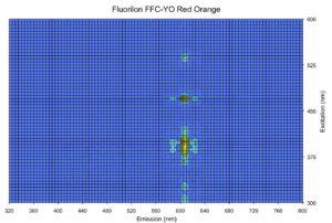 Bispectral data plot - Red-Orange, 605 nm emission