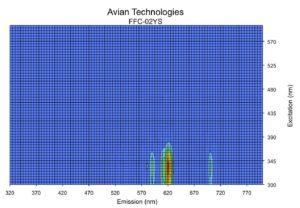 Bispectral data plot - Orange, 590 nm emission