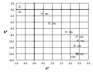 CIELAB a* b* (D65, 10° observer)