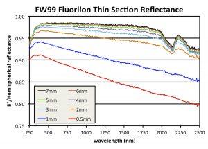 Thin section hemispherical reflectance