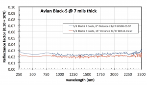 Reflectance factor of Avian Black-S @ 7 mils thick