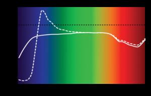 Fluorescent vs. Non-fluorescent tile reflectance