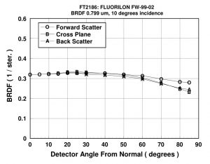 FWS-99-02 Standard: Bidirectional Reflectance Distribution Function (BRDF) VS. Detector Angle (th_r) Wavelength=0.799 µm, incident angle 10°