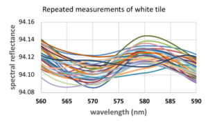 Repeated measurements of white tile