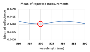 Mean of repeated measurements