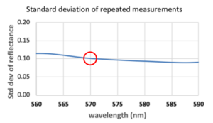 Standard deviation of repeated measurements